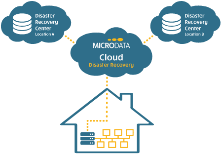 Illustration af Microdata disaster recovery processen