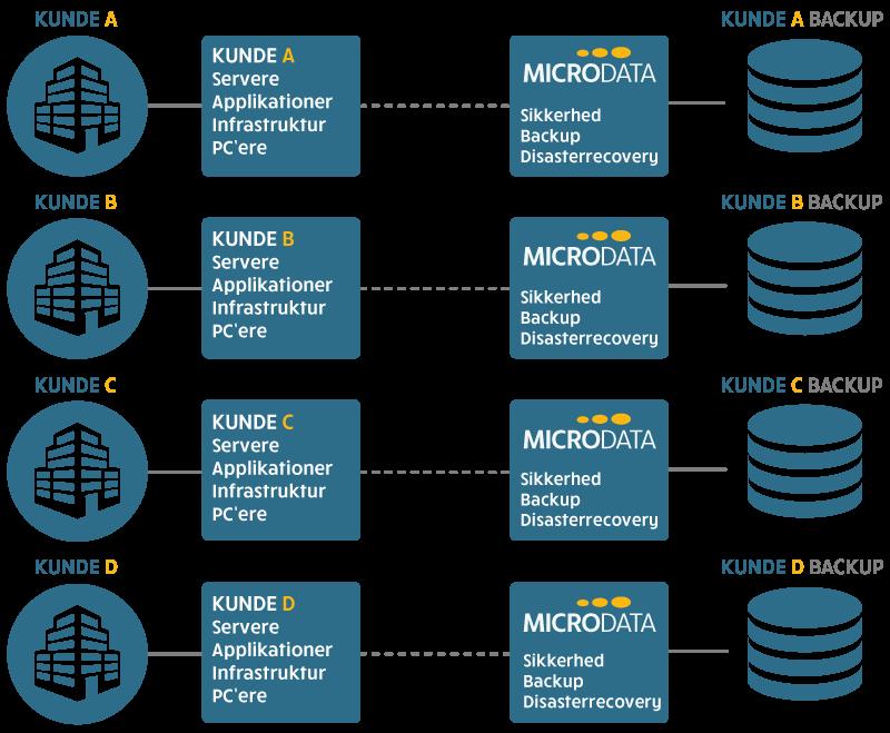 Teknisk tegning af On-Premise server løsning hos Microdata