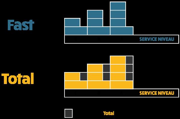 Illustration af forskellen mellem FastPris og TotalPris