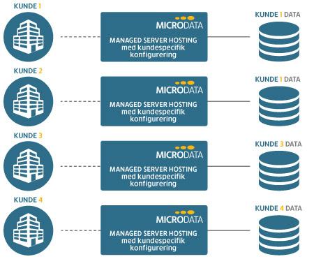 Illustration af managed server hosting hos Microdata