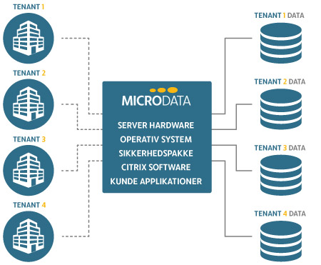 Illustration af cloud hosting it service hos Microdata