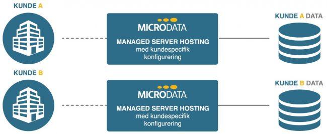 Grafisk fremstilling af Microdata Managed Server Hosting